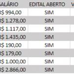 PROCESSO SELETIVO SENAI 2018 – ENSINO MÉDIO, FUNDAMENTAL E SUPERIOR: SALÁRIOS ATÉ R$2.866,00 + BENEFÍCIOS
