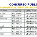 SESC abre Concurso Público com salário de R$1.269,36 á R$2.365,36 + Benefícios. Inscrições Abertas!