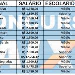 Concurso Público Caixa Economica – Niveis Médio e Superior – Salários até R$ 12.256,12