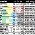 PAT Abre 100 Vagas de Empregos Para Diversas Área. Níveis Fundamental e Médio – Salário de R$ 937,00 a R$ 4.950,00.